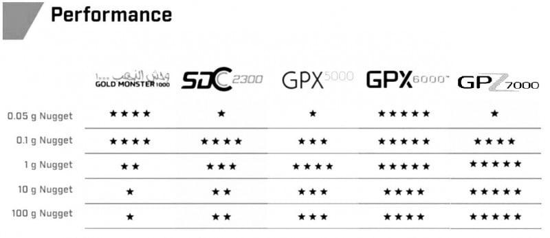 فلزیاب GPX 6000
